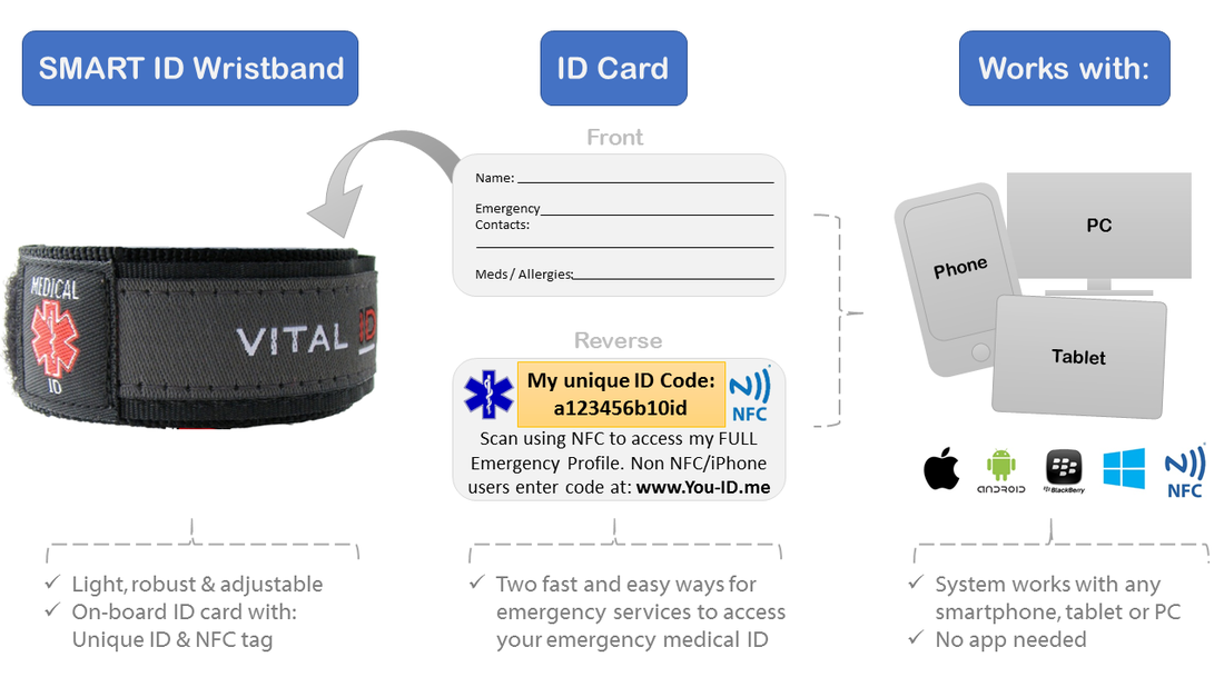 Infographic showing how you-id.me works. Smart Medical ID Wristband features NFC tag and unique ID allowing people with medical conditions to store unlimited information about their name, next of kin, medications, allergies,