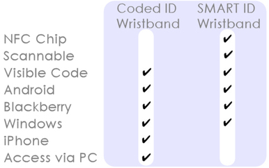 Comparison chart showing the difference between coded ID wristbands and SMART Identity wristbands bracelets